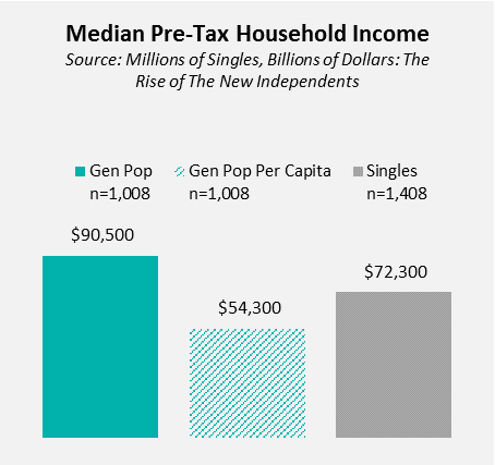 median pre-tax household income