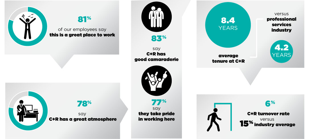 C+R Research Careers by the Numbers