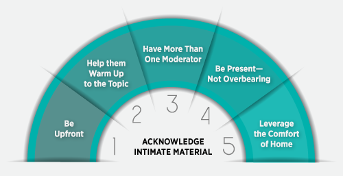 five ways to acknowledge intimate material