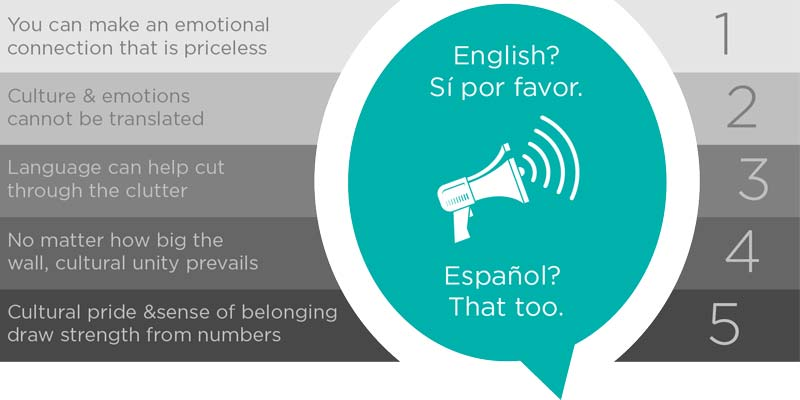why to market in spanish